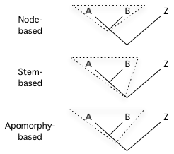 Three ways to define a clade for use in a cladistic taxonomy.