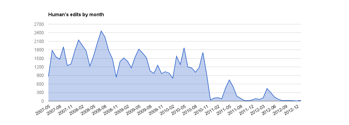 2012-01-24 Human's edits by month.png