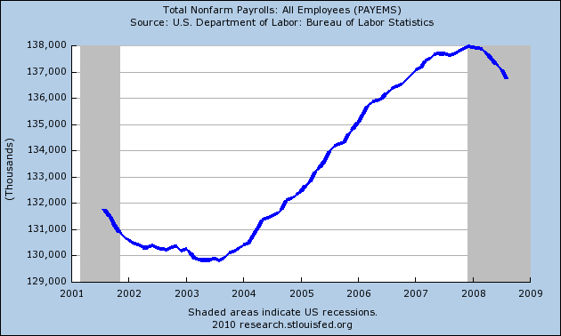 Jobs created after Bush Taxcuts.png