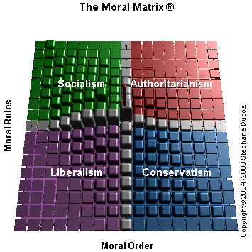 political matrix test