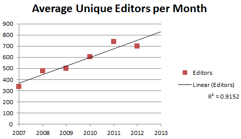 Average unique editors by month jan 13.png
