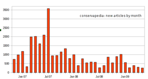New articles by month.png