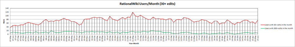 15-Jun RationalWiki Users Month (30+ edits).png