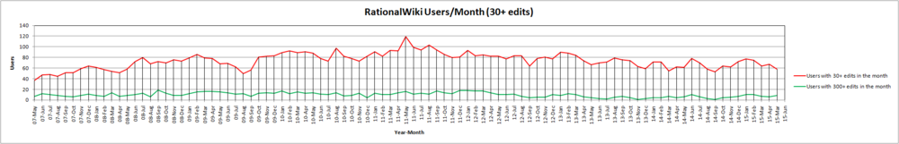 15-May RationalWiki Users Month (30+ edits).png