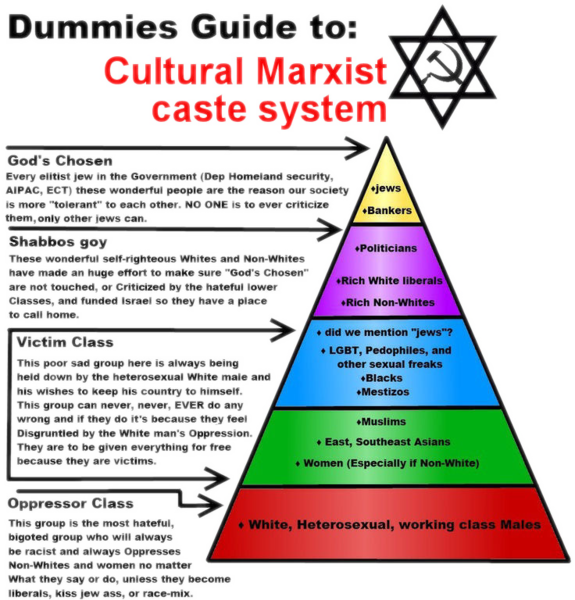File:Dummies Guide to Cultural Marxist caste system.png
