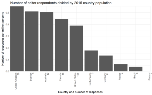 Countryproportion barplot noteditor.png
