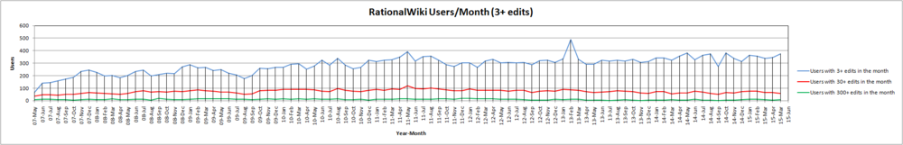 15-May RationalWiki Users Month (3+ edits).png