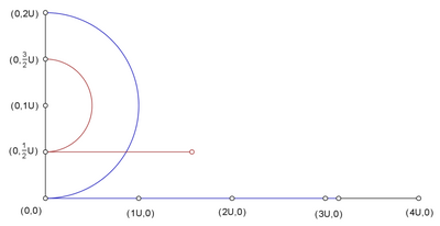 The length of a semi-circle represented as a line.