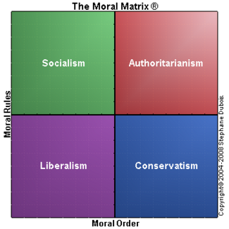 MoralMatrix political systems.png