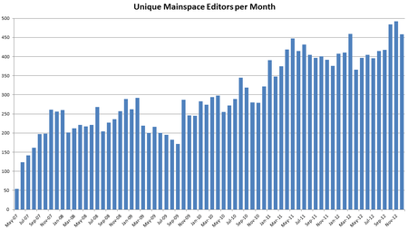 Unique mainspace time series by month jan 13.png