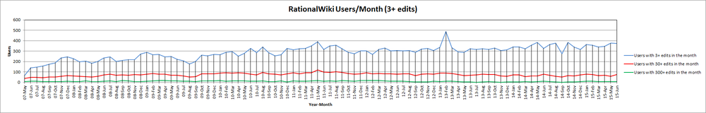 15-Jun RationalWiki Users Month (3+ edits).png