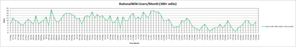 15-May RationalWiki Users Month (300+ edits).png