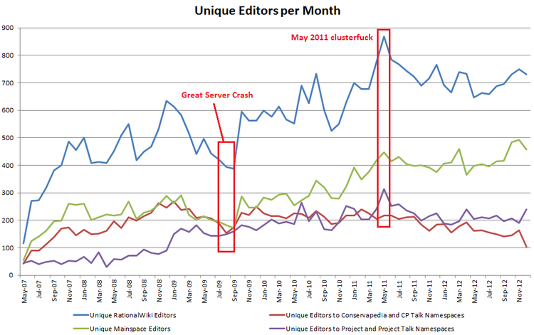 All rw vs namespaces unique time series by month jan 13 annotated.png