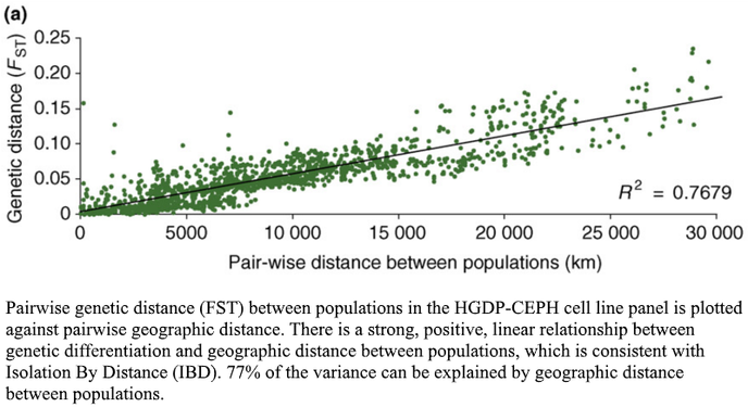 Handley Pair-Wise Distance Between Populations.png