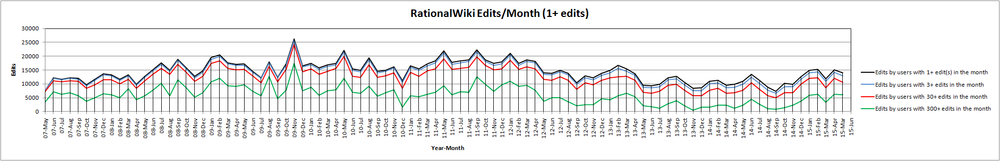 15-May RationalWiki Edits Month (1+ edits).png