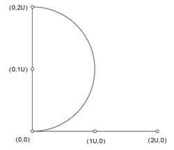 A semi-circle with unit radius.