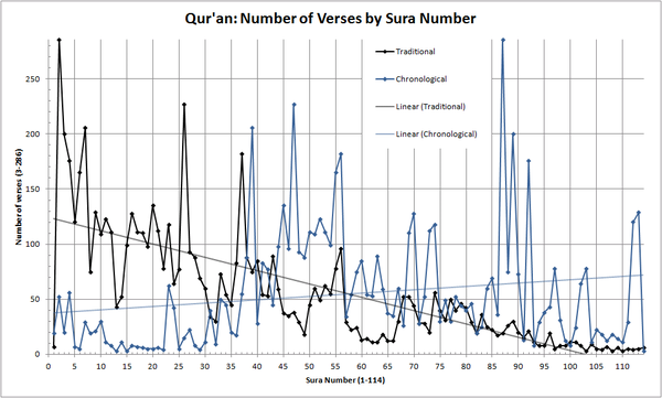 Number of verses by sura number.