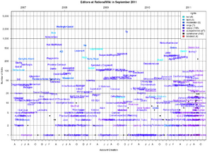 Table-RationalWiki-2011-9.png