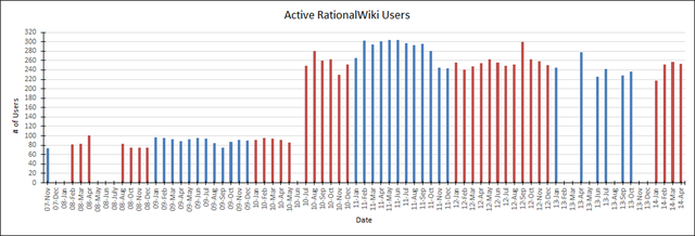 RW active users per month 2007-11 to 2014-04.png