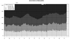 Active-editors-RationalWiki-2010.png