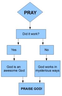[Image: 200px-Prayer_logic.png]