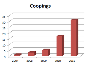 Coopings graph.png