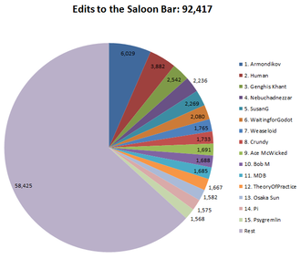Saloon bar edits pie jan 13.png