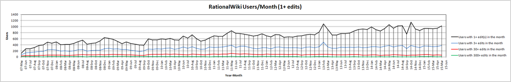 15-May RationalWiki Users Month (1+ edits).png