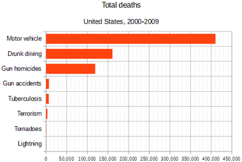 Death rate comparison for terrorism, motor vehicle accidents, drunk driving, gun homicides, gun accidents, tuberculosis, tornadoes, and lightning