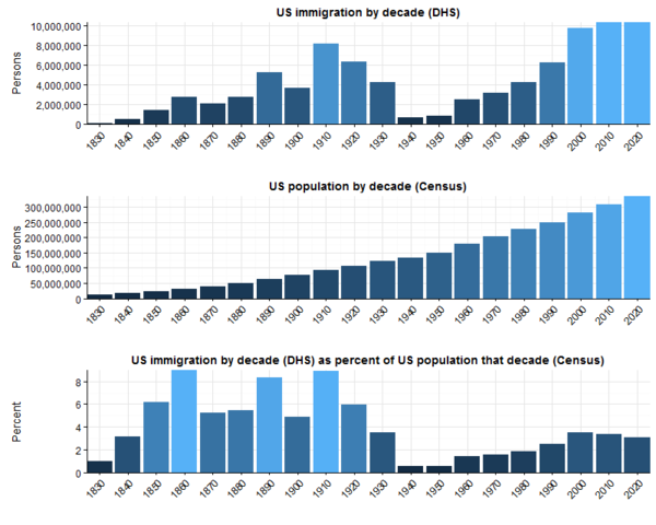 US Immigration versus Population 1830 2020.png