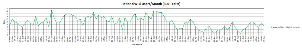 15-Jun RationalWiki Users Month (300+ edits).png