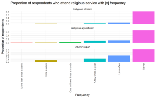 Irreligious services barplot.png